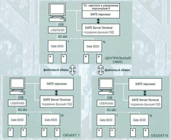 GATE-Персонал схематехника