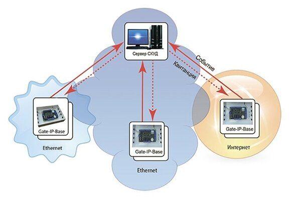 Программное обеспечение Gate-IP-Web 2