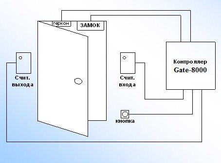 Обновление ПО Gate-Solo до уровня ПО Gate-Server-Terminal
