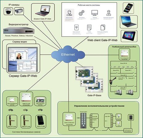 Программное обеспечение Gate-IP-Web