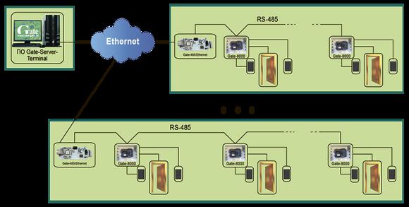 Схема подключения преобразователя Gate-485-Ethernet