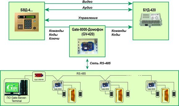 Схема подключения контроллер Gate-8000-Домофон (GV-420)