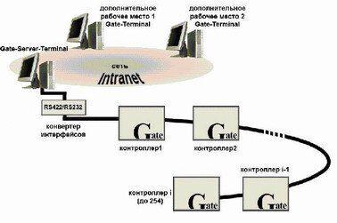 Структурная схема СКД Gate